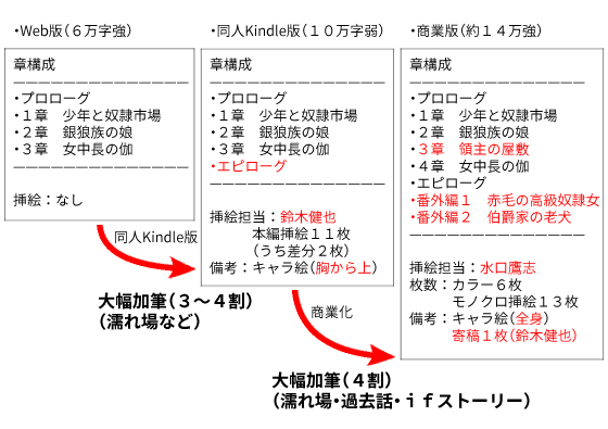 Web版・同人Kindle版・商業版の違いver6